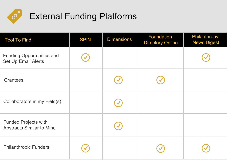 Chart of Funding Databases