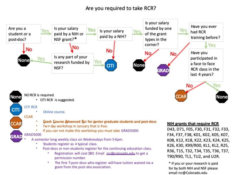 Flow chart for who has to take RCR