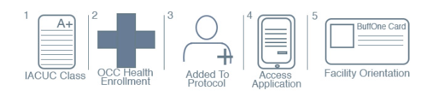 Facility Access process