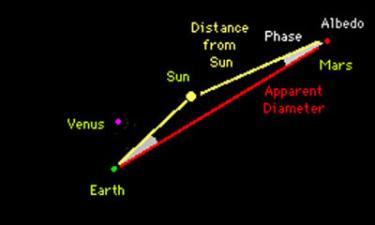 Magnitudes diagram