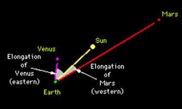 Solar Elongations diagram