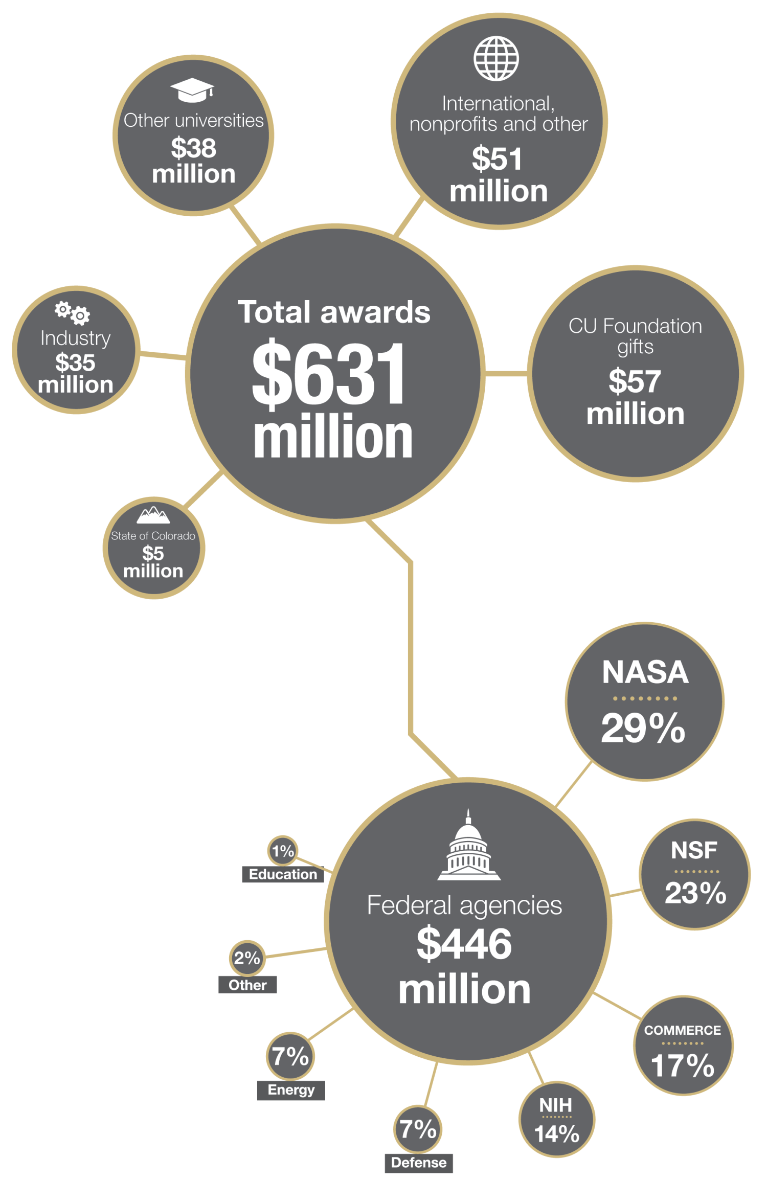 Research funding highlights
