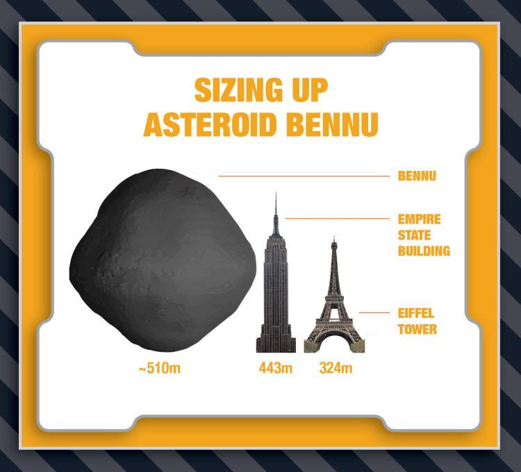 Bennu ~510m; Empire State Building 443m; Eiffel Tower 324m