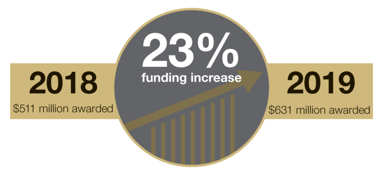$631 million awarded. 23% funding increase
