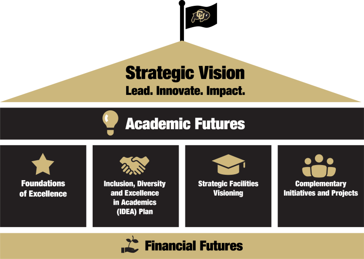 Integrated House of CU Boulder Strategic Initiatives with Strategic vision as the roof, Academic Futures as the top girder, our supporting strategic initiatives as the body of the house, and Financial Futures as the foundation