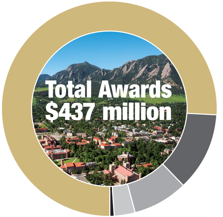 Total awards $437 million