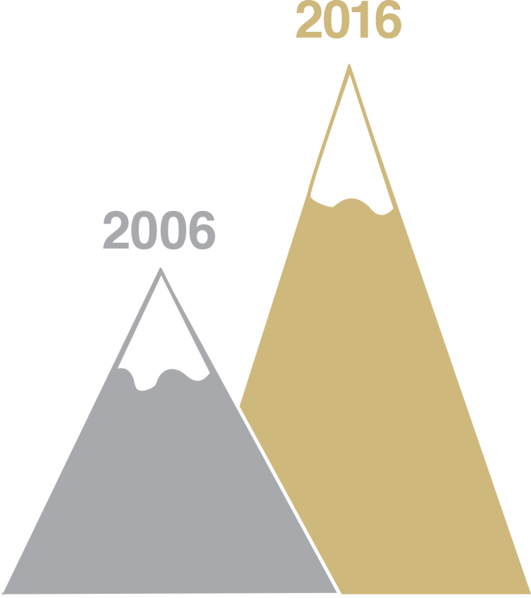 Mountain graphic showing 2006 less than 2016