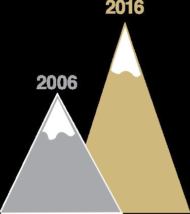 2006 less than 2016
