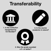 transferology graphic