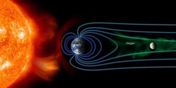 Solar wind & Earth's magnetic field
