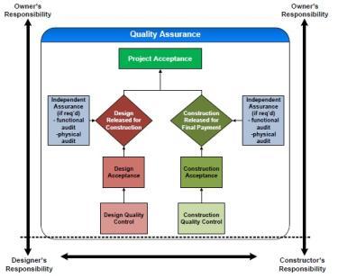 Quality Assurance Organization Model