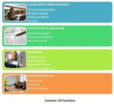 CEI Functions