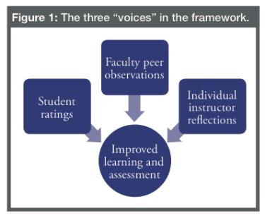 Three Voices in Framework