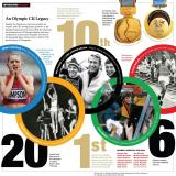 Infographic showing CU Boulder's Olympic Games legacy