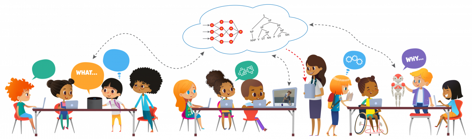 A graphic showing how AI partners, such as an Alexa-like voice, and embodied virtual agent and a robot, could collaborate with teachers and students in a classroom.