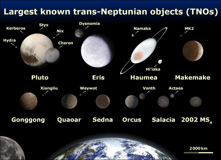 Pluto, Eris, Haumea, Makemake, Gonggong, Quaoar, Sedna, Orcus, Salacia and 2002 MS4.