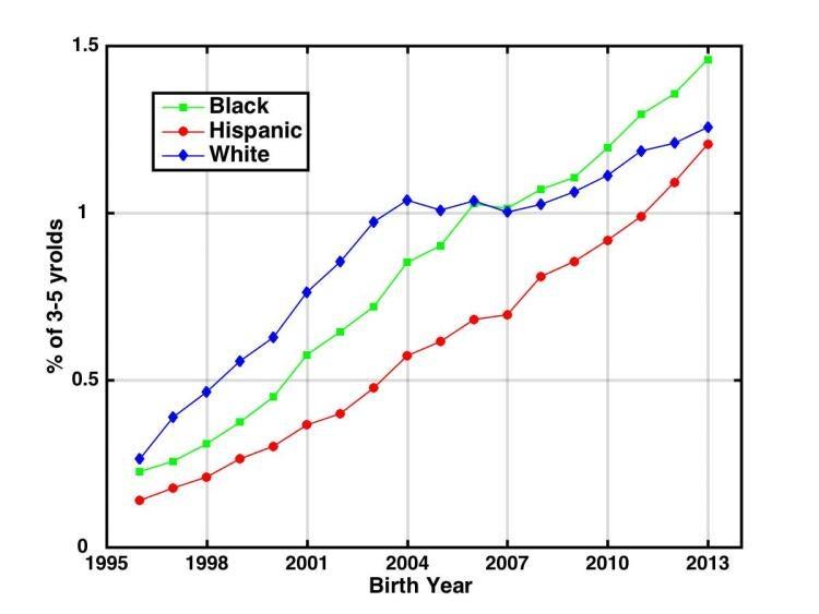 A chart showing white, black and Hispanic autism rates indicates Hispanic rates are growing fastest