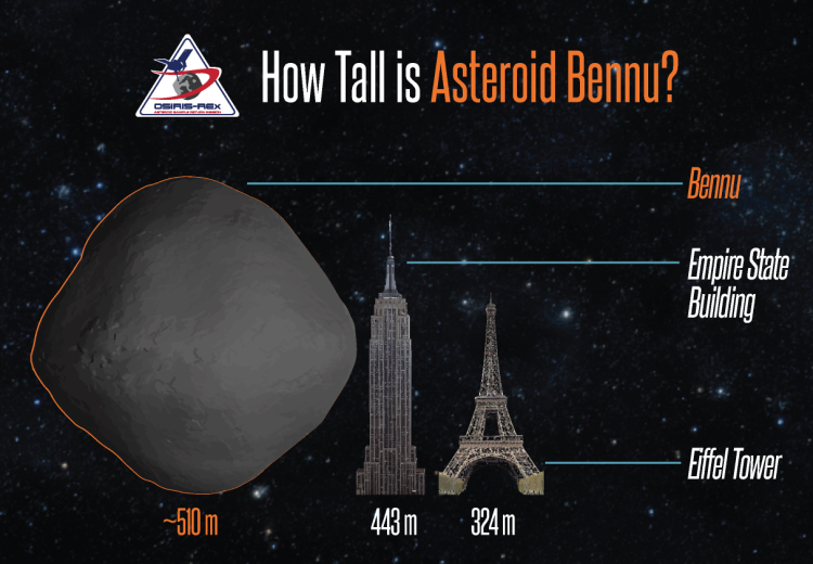 Graphic comparing the height of Bennu (510 meters) to the Empire State Building (443 meters) and the Eiffel Tower (324 meters).