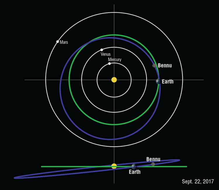 A diagram of the orbit of Bennu (in blue) in relation to Earth (green) and other planets.