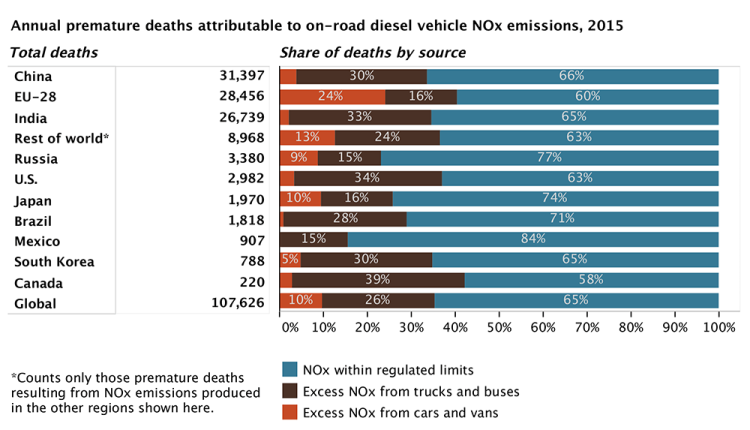 A chart of emissions and deaths worldwide from excess nitrogen oxide