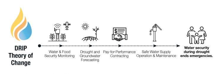 DRIP Theory of Change leads to water security during drought, ending emergencies.
