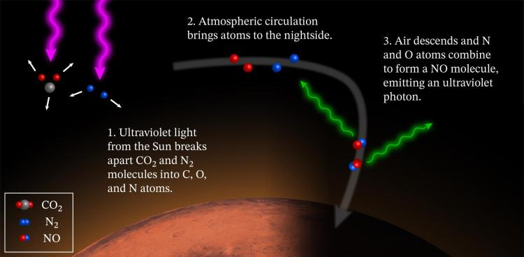 1) Ultraviolet light from the sun breaks apart CO2 and N2 molecules into C, O and N atoms; 2) Atmospheric circulation brings atoms to the nightside; 3) Air descends and N and O atoms combine to form a NO molecule, emitting an ultraviolet photon.