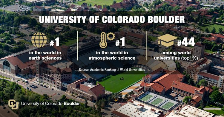 Infrographic showing CU Boulder's rankings in the Academic Ranking of World Universities