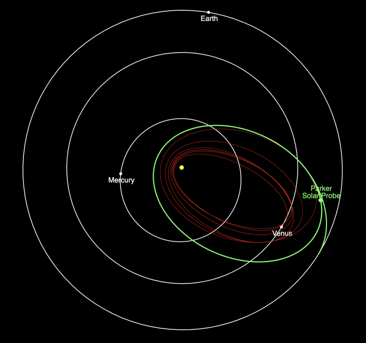 Parker Solar Probe's current location relevant to the sun (center) and the orbits of Mercury, Venus and Earth.