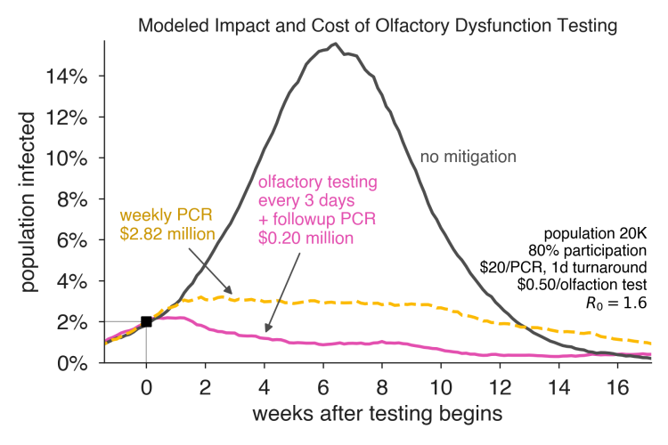 Summary graphic showing cost benefit analysis of using scrach-and-sniff covid testing