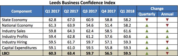 Chart of 1Q2018 LCBI report