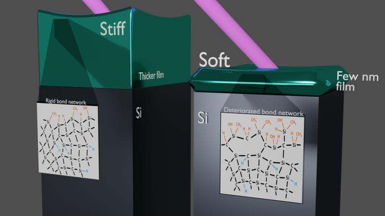 A graphic demonstrating how a material can go from stiff to soft when it is made into a thick versus a thin film. The effect occurs when the atomic bonds within a material are disrupted.