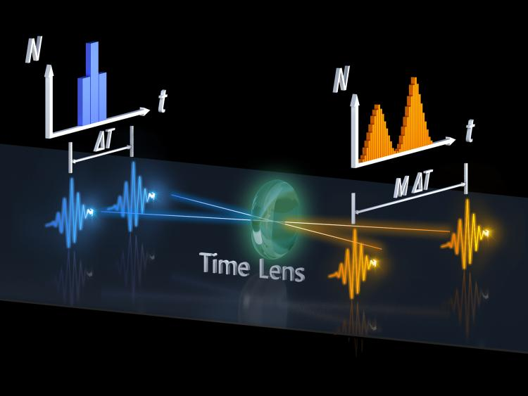 Graphic showing how a time lens can distinguish between two photons arriving at a detector close together