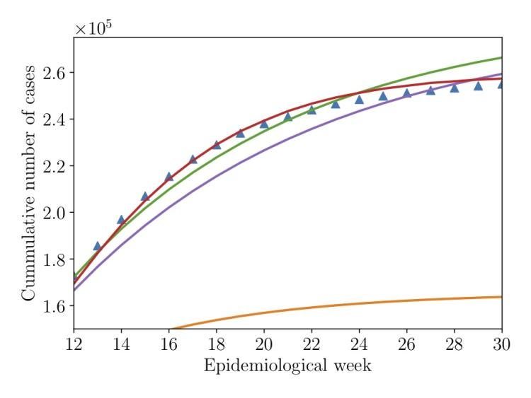 A graph showing the results of several different Zika models in predicting the numbers of recorded cases (in the hundreds of thousands) during the weeks since the outbreak began.