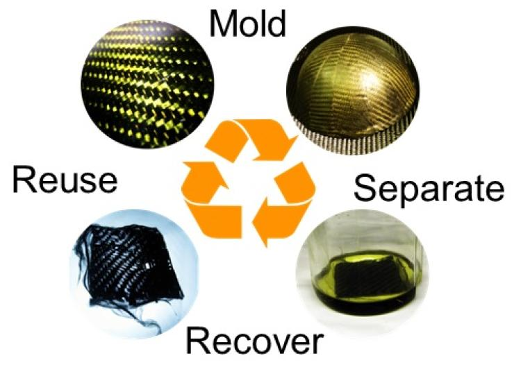 Recycling composites