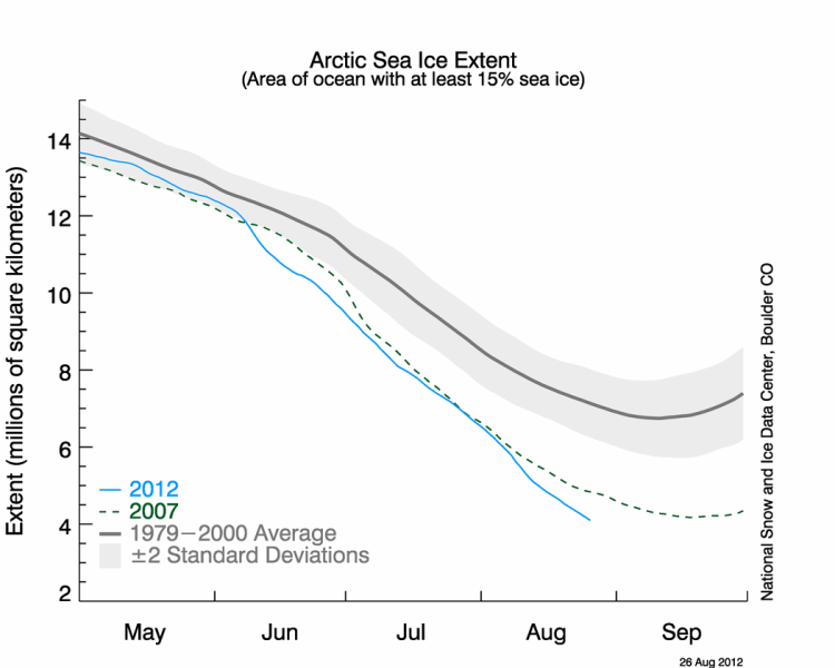 Graph of the extent of sea ice