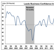 graph showing business confidence