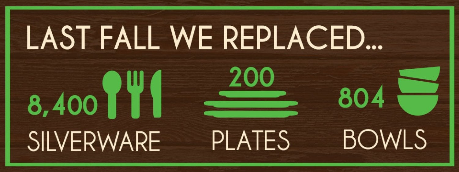 Last Fall we replaces 8,400 silverware, 200 plates and 804 bowls