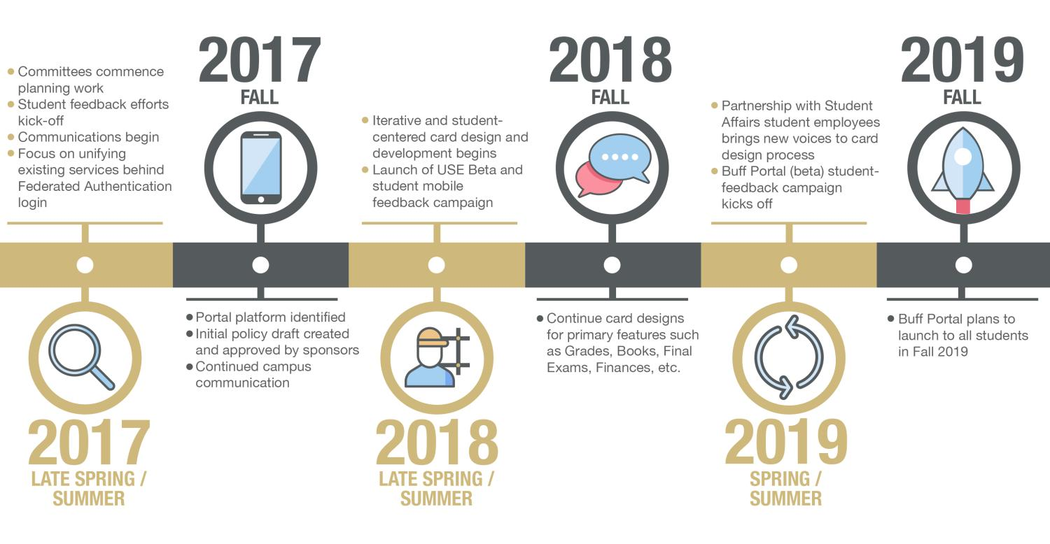 Timeline of Buff Portal activities from 2017 to Fall 2019.