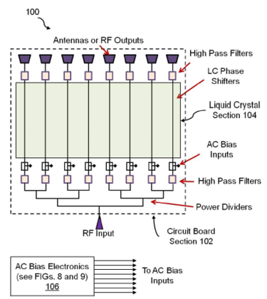 phased array device