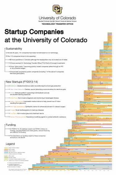 20 Years of CU Startups | Technology Transfer Office