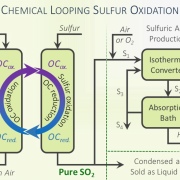 chemical looping sulfur oxidation graphic