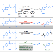 Chemical depolymerization methods for depolymerization of poly(ethylene terephthalate) (PET)